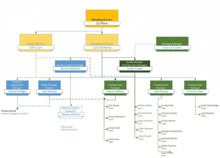 Organisational Chart - May 2017